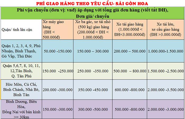 Phi Giao Hang Theo Yeu Cau