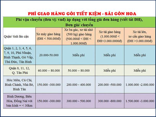 Phi Van Chuyen Giao Hang Goi Tiet Kiem