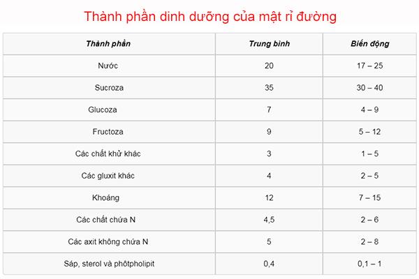 Thanh Phan Dinh Duong Cua Ri Mat Duong