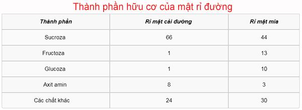 Thanh Phan Huu Co Cua Ri Mat Duong