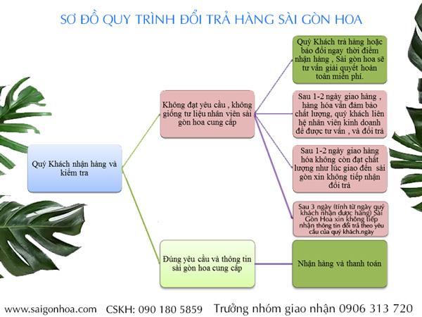 So Do Quy Trinh Doi Tra Hang